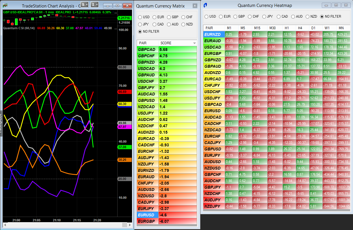 Tradestation update – currency matrix and currency heatmap
