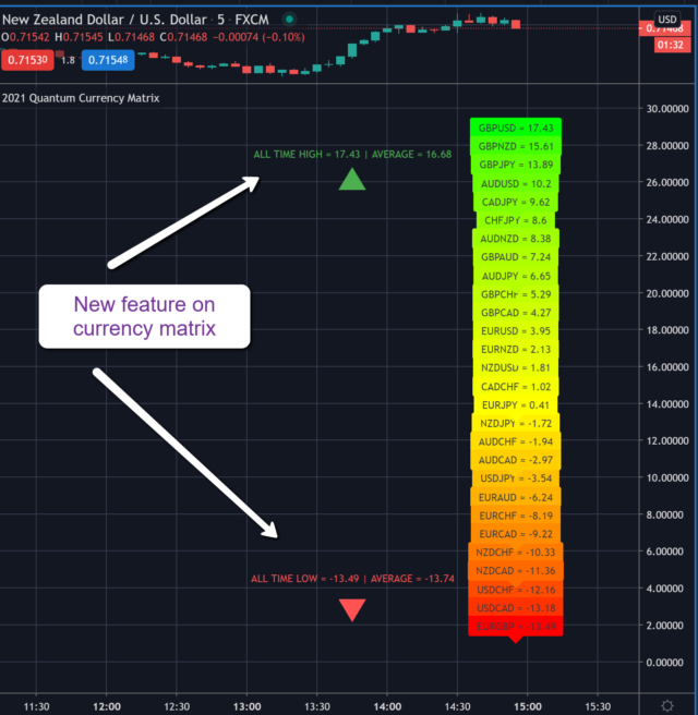 Update on the currency specific indicators for TradingView