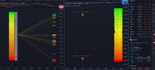 Work in progress on TradingView – currency array and currency matrix