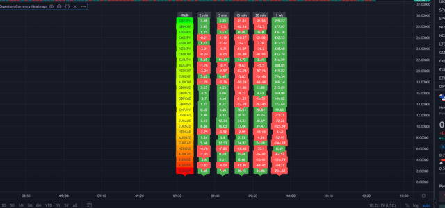 Work in progress on TradingView – currency heatmap
