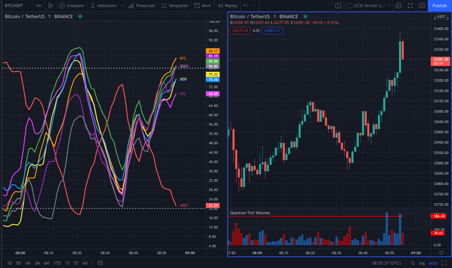 Cryptocurrency strength indicator for TradingView or CCSI for short!